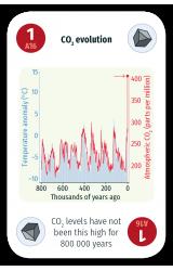 Carbon dioxide levels